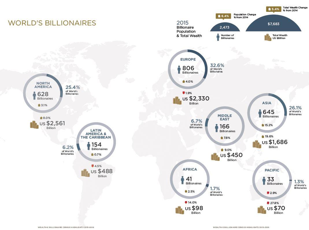 wealth-x-report
